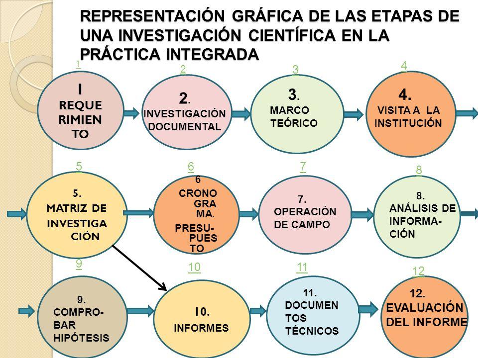 REPRESENTACIÓN GRÁFICA DE LAS ETAPAS DE UNA INVESTIGACIÓN CIENTÍFICA EN LA PRÁCTICA INTEGRADA 6 CRONO GRA MA. PRESU- PUES TO 1 REQUE RIMIEN TO 2. INVE