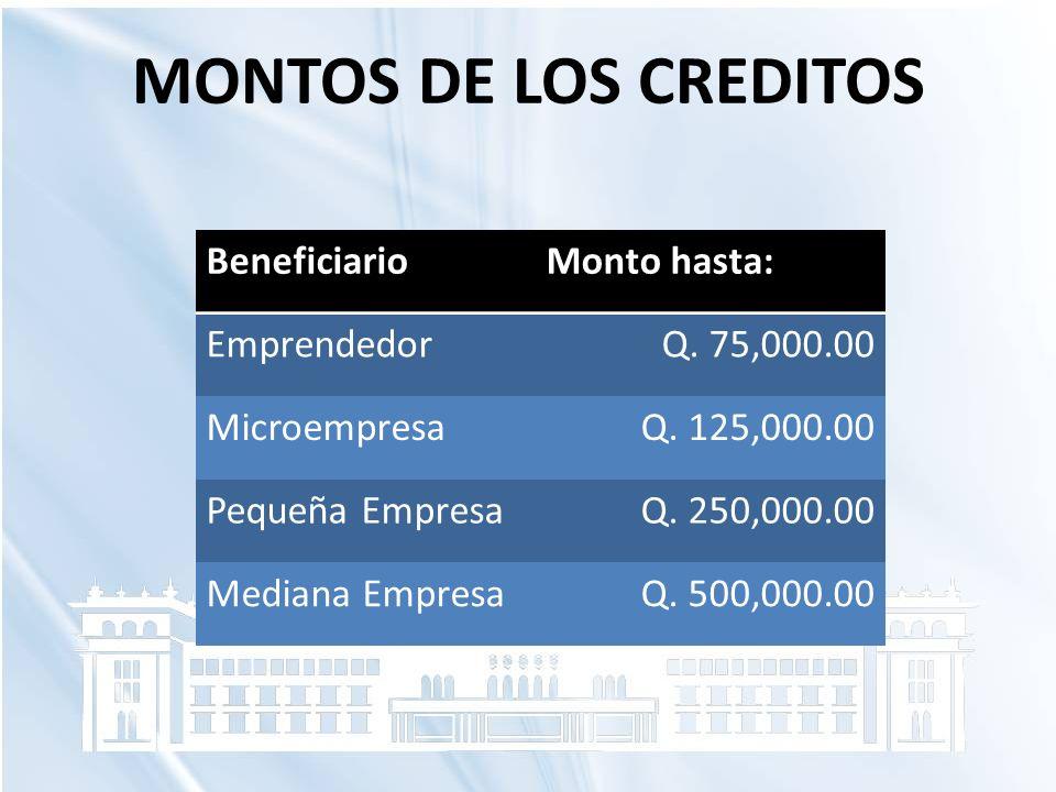 MONTOS DE LOS CREDITOS BeneficiarioMonto hasta: EmprendedorQ. 75,000.00 MicroempresaQ. 125,000.00 Pequeña EmpresaQ. 250,000.00 Mediana EmpresaQ. 500,0