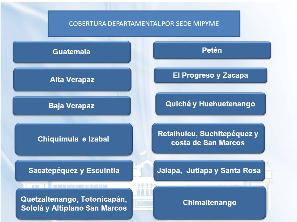 COBERTURA DEPARTAMENTAL POR SEDE MIPYME Baja Verapaz Alta Verapaz Chiquimula e Izabal Sacatepéquez y Escuintla Quetzaltenango, Totonicapán, Sololá y A