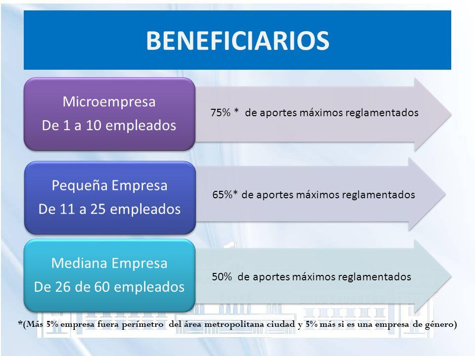 BENEFICIARIOS Microempresa De 1 a 10 empleados Pequeña Empresa De 11 a 25 empleados Mediana Empresa De 26 de 60 empleados 75% * de aportes máximos reg