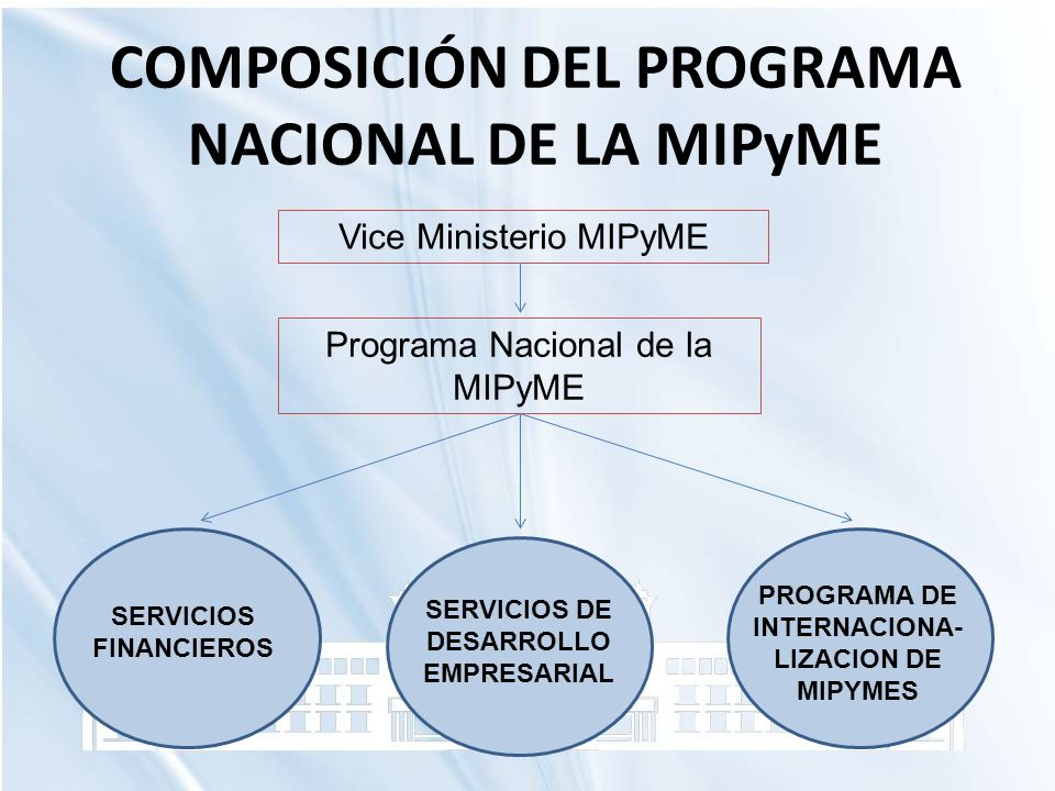 COMPOSICIÓN DEL PROGRAMA NACIONAL DE LA MIPyME Vice Ministerio MIPyME Programa Nacional de la MIPyME SERVICIOS FINANCIEROS SERVICIOS DE DESARROLLO EMP
