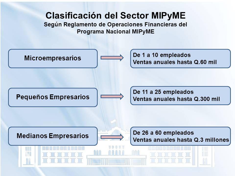 Clasificación del Sector MIPyME Según Reglamento de Operaciones Financieras del Programa Nacional MIPyME Microempresarios Pequeños Empresarios Mediano