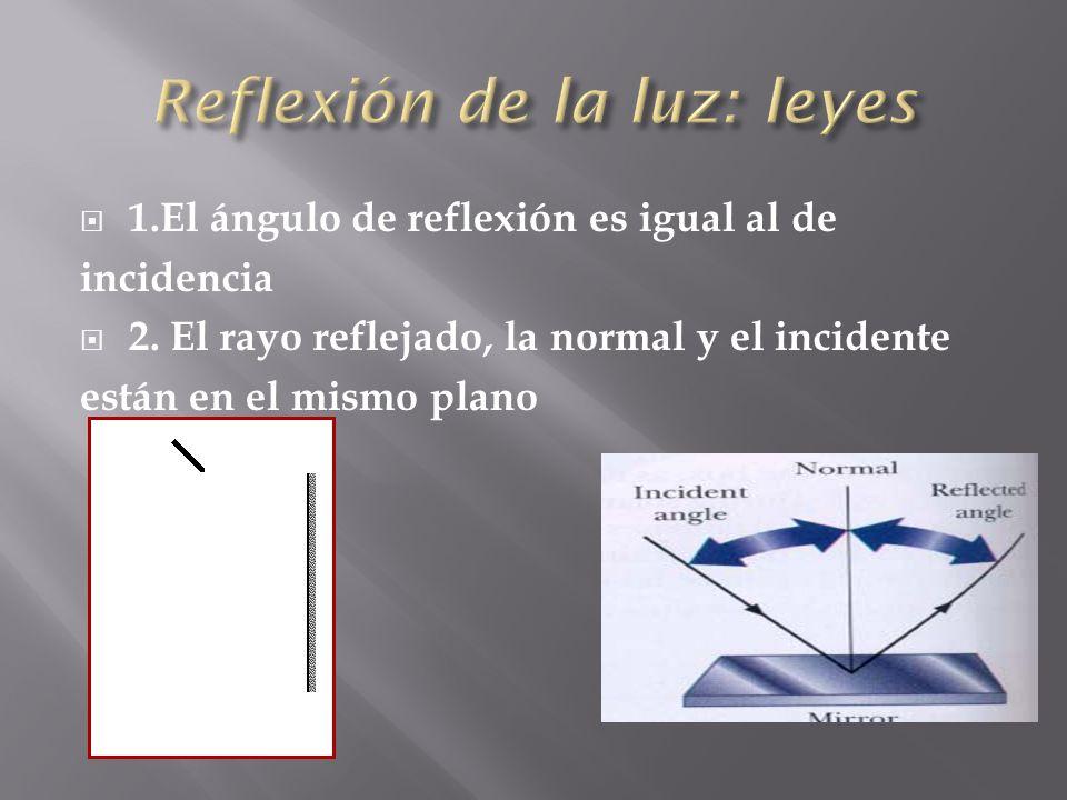1.El ángulo de reflexión es igual al de incidencia 2. El rayo reflejado, la normal y el incidente están en el mismo plano