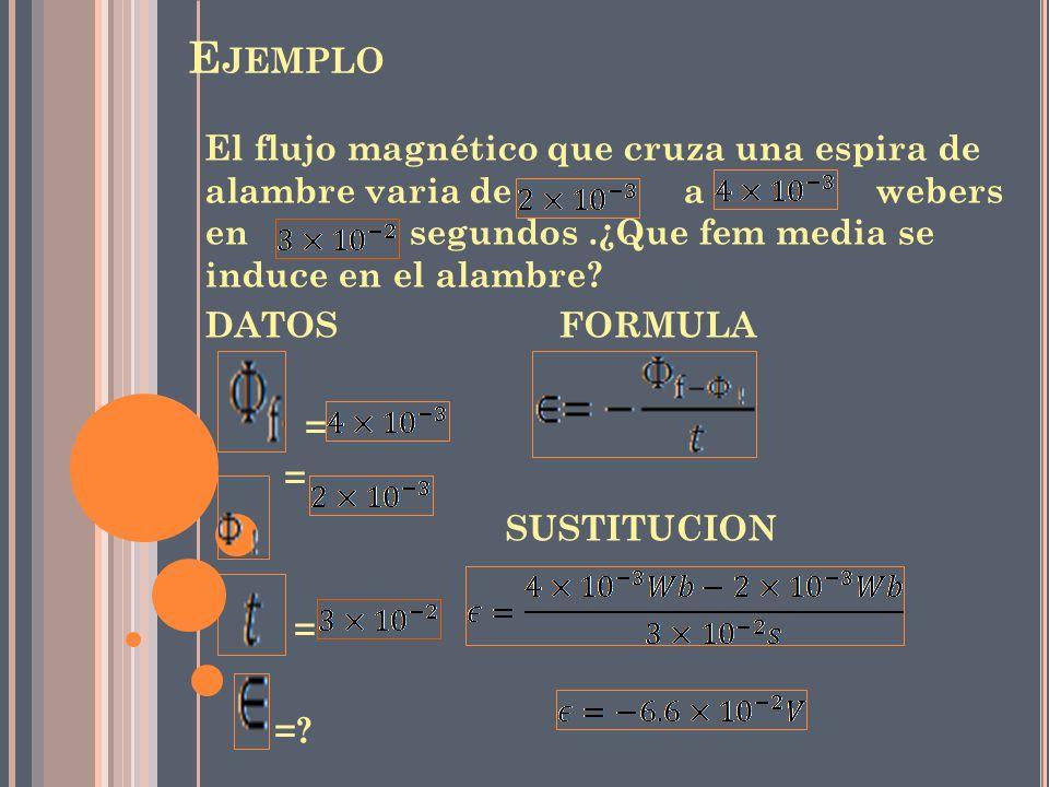 E JEMPLO El flujo magnético que cruza una espira de alambre varia de a webers en segundos.¿Que fem media se induce en el alambre? DATOS FORMULA = SUST