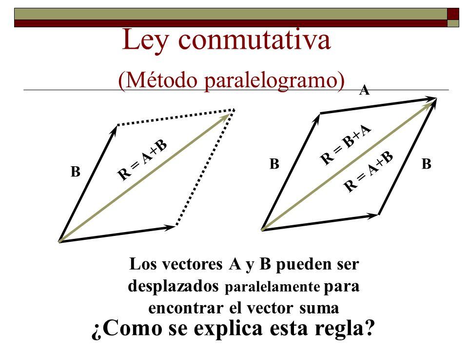 Suma de Vectores: Paralelogramo. Si deseamos sumar dos vectores, una vez dibujados coincidiendo con el origen, por el extremo de cada vector trazamos