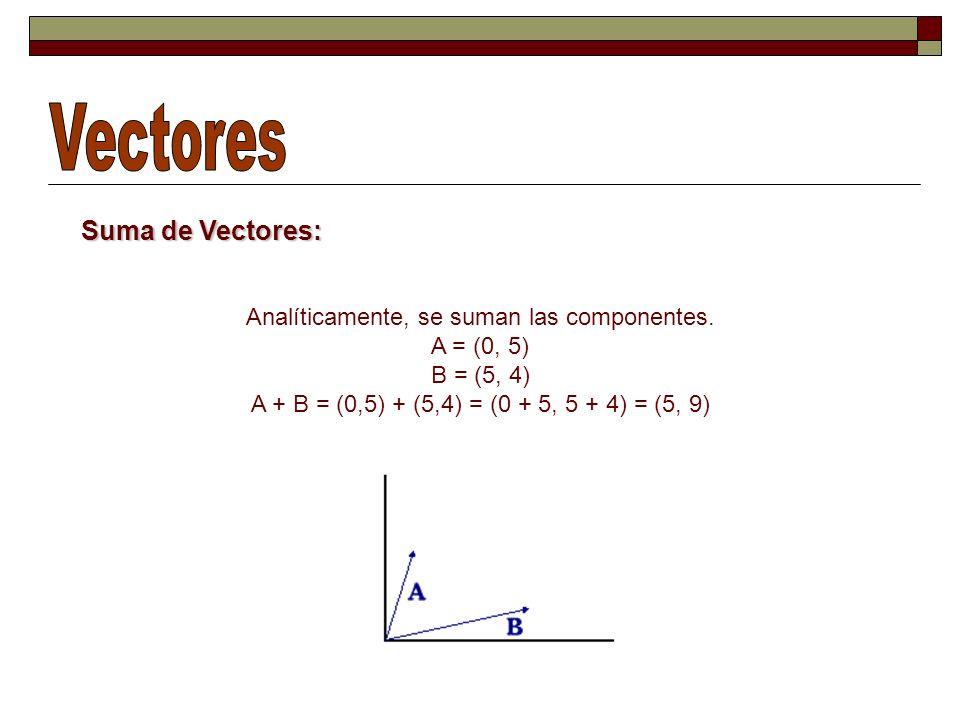 Ley conmutativa ¿Como se explica esta regla? Los vectores A y B pueden ser desplazados paralelamente para encontrar el vector suma B R = A+B A B R = B