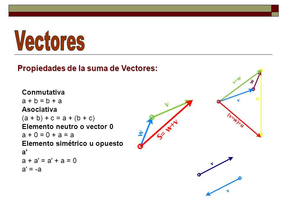Resta de Vectores: Aritméticamente restamos las componentes verticales y horizontales entre sí. A = (7, 2) B = (5, 4) A - B = (7, 2) - (5, 4) = (7 - 5