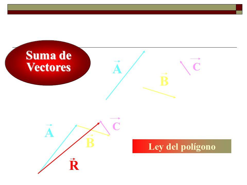 Suma de Vectores B A R B A C C Ley del polígono