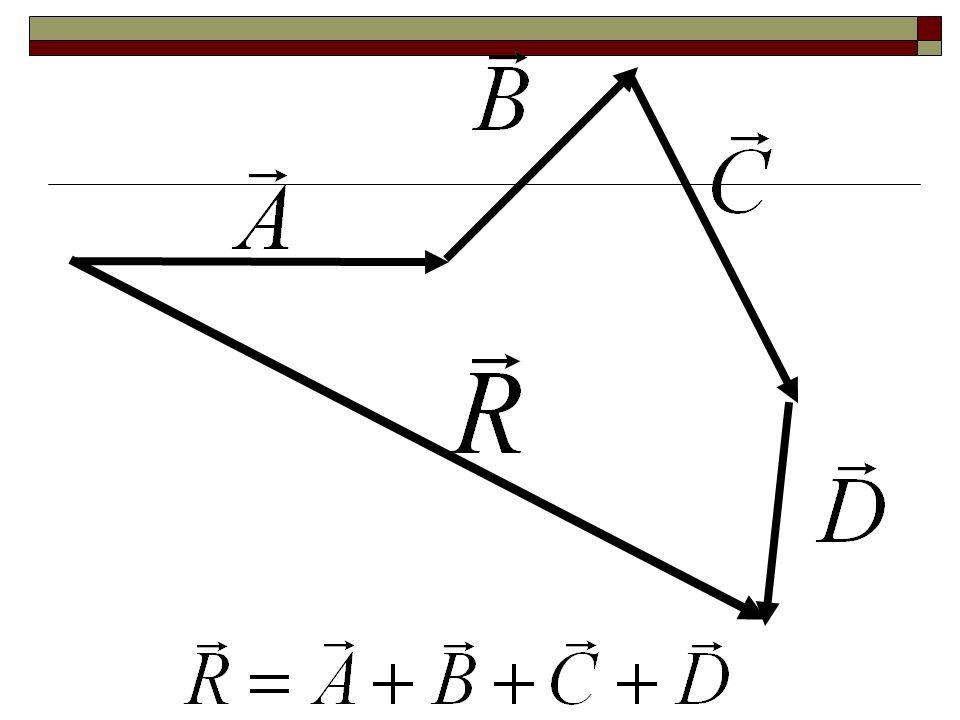 Suma de Vectores: Polígono. Se emplea, sobre todo, cuando se desean sumar varios vectores a la vez. En el extremo del primer vector se sitúa el punto