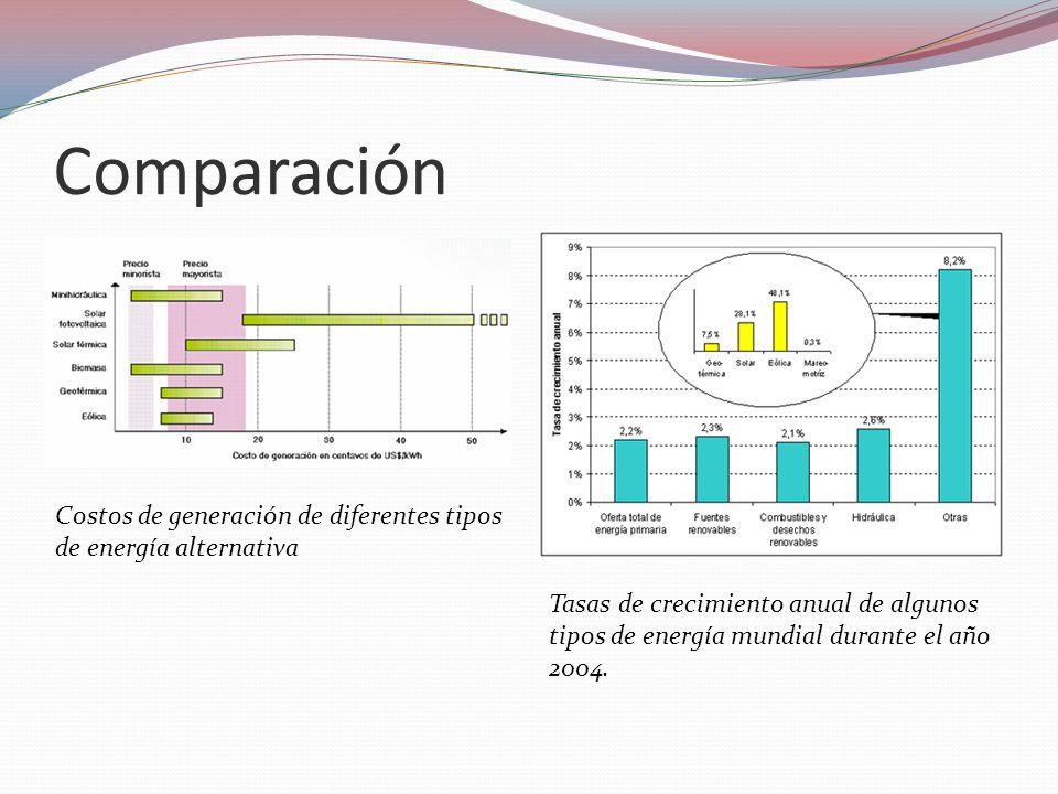 Comparación Costos de generación de diferentes tipos de energía alternativa Tasas de crecimiento anual de algunos tipos de energía mundial durante el