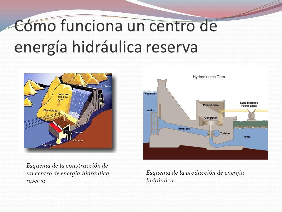 Cómo funciona un centro de energía hidráulica reserva Esquema de la producción de energía hidráulica. Esquema de la construcción de un centro de energ