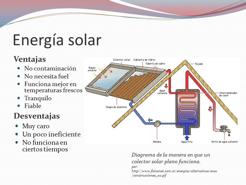 Energía solar Ventajas Desventajas No contaminación No necesita fuel Funciona mejor en temperaturas frescos Tranquilo Fiable Muy caro Un poco ineficie
