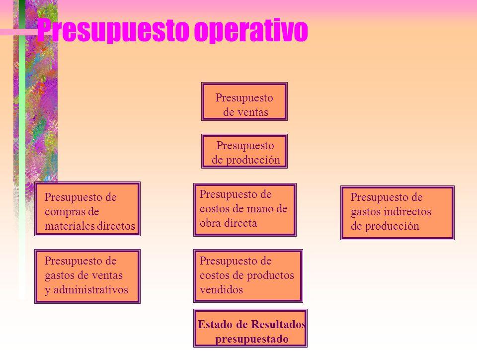 Presupuesto operativo Presupuesto de ventas Presupuesto de producción Presupuesto de compras de materiales directos Presupuesto de costos de mano de o