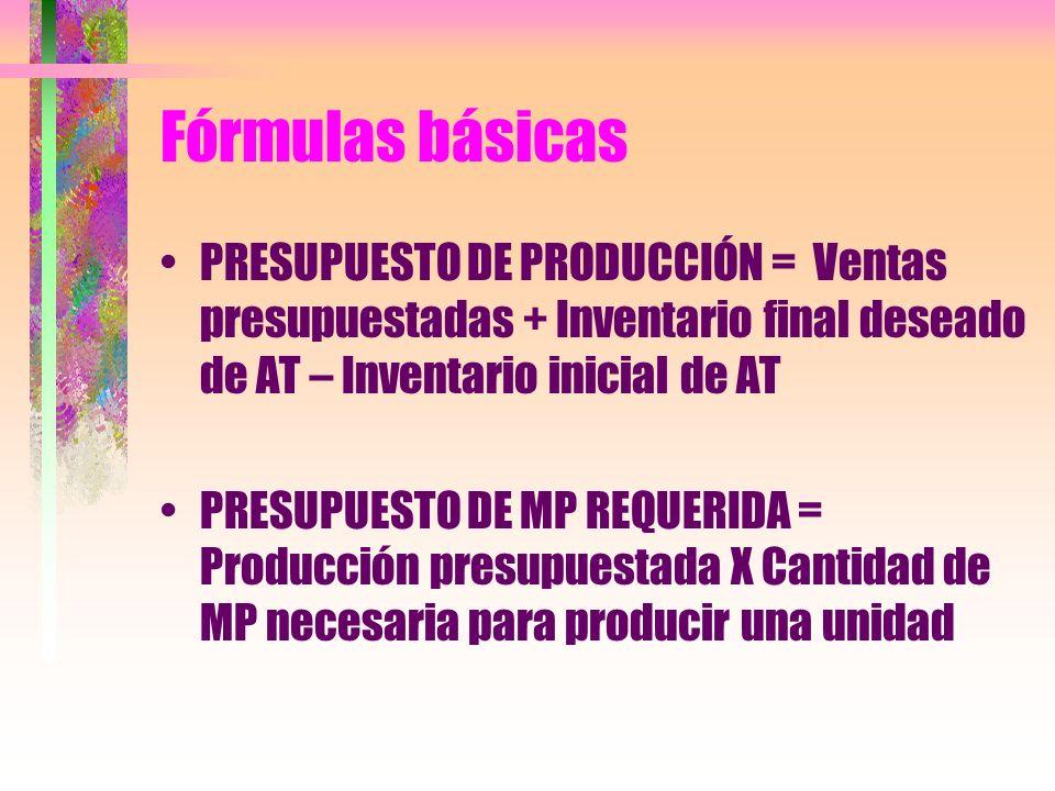 Fórmulas básicas PRESUPUESTO DE PRODUCCIÓN = Ventas presupuestadas + Inventario final deseado de AT – Inventario inicial de AT PRESUPUESTO DE MP REQUE
