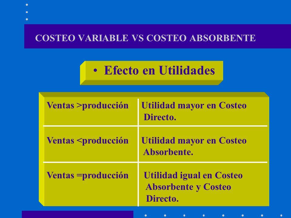 COSTEO VARIABLE VS COSTEO ABSORBENTE Estado de Resultados Considera los costos fijos de producción como costos del periodo Considera los costos fijos