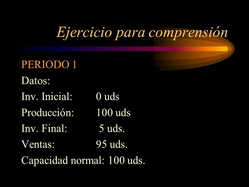Ejercicio para comprensión PERIODO 1 Datos: Inv. Inicial: 0 uds Producción: 100 uds Inv. Final: 5 uds. Ventas: 95 uds. Capacidad normal: 100 uds.