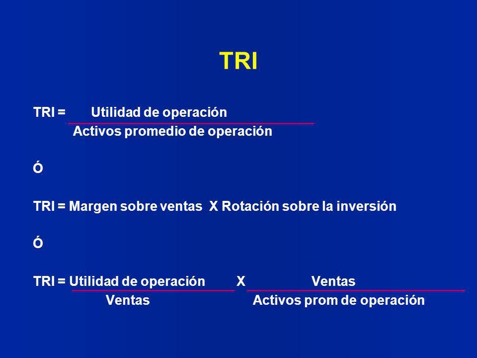 TRI TRI = Utilidad de operación Activos promedio de operación Ó TRI = Margen sobre ventas X Rotación sobre la inversión Ó TRI = Utilidad de operación