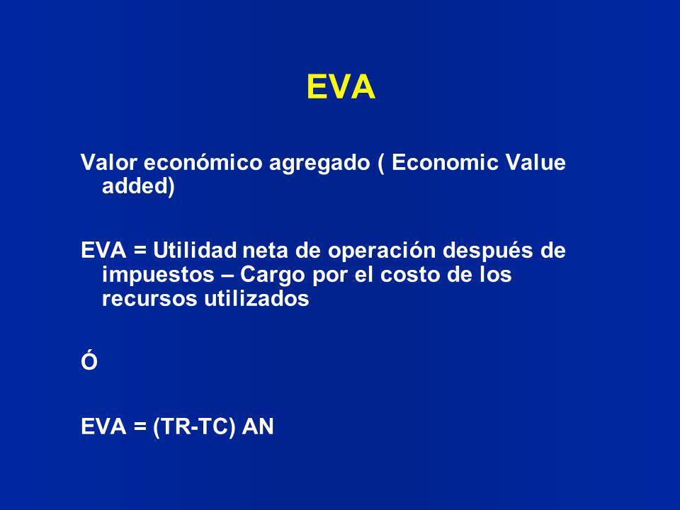 EVA Valor económico agregado ( Economic Value added) EVA = Utilidad neta de operación después de impuestos – Cargo por el costo de los recursos utiliz