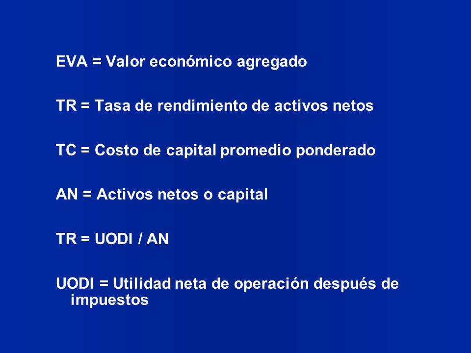 EVA = Valor económico agregado TR = Tasa de rendimiento de activos netos TC = Costo de capital promedio ponderado AN = Activos netos o capital TR = UO