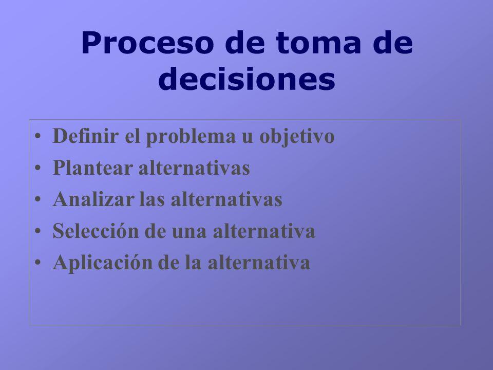 Proceso de toma de decisiones Definir el problema u objetivo Plantear alternativas Analizar las alternativas Selección de una alternativa Aplicación d