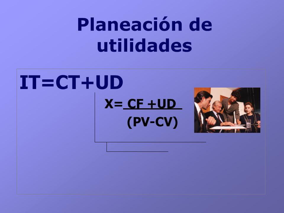 Planeación de utilidades IT=CT+UD X= CF +UD (PV-CV)