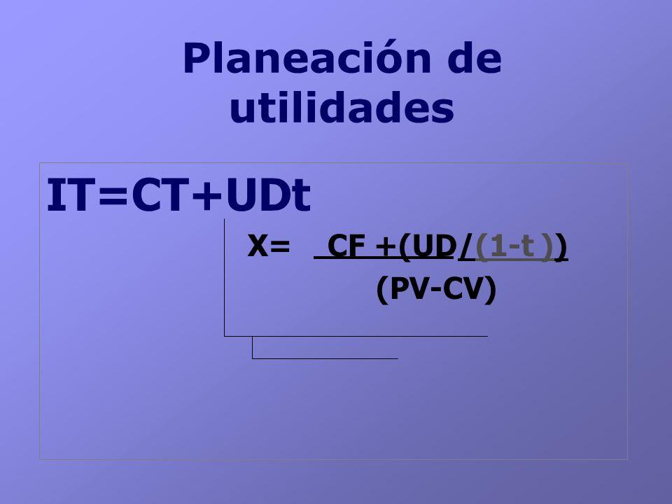 Planeación de utilidades IT=CT+UDt X= CF +(UD/(1-t )) (PV-CV)