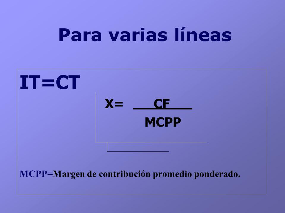 Para varias líneas IT=CT X= CF MCPP MCPP=Margen de contribución promedio ponderado.