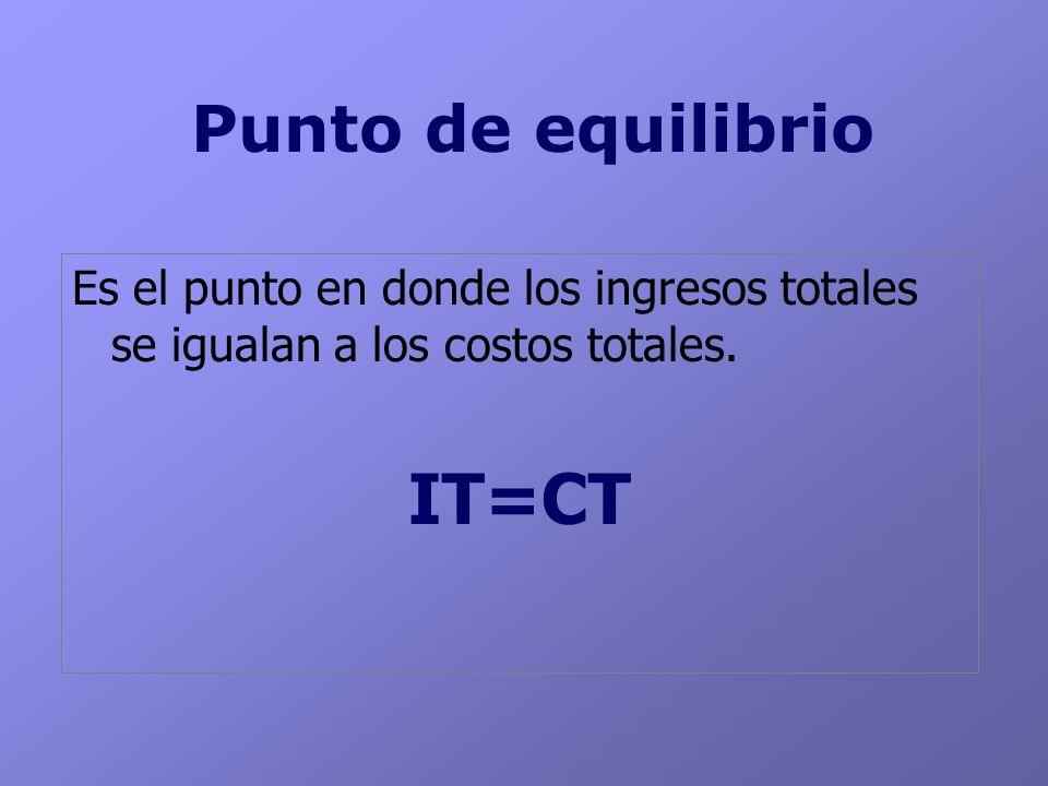 Punto de equilibrio Es el punto en donde los ingresos totales se igualan a los costos totales. IT=CT
