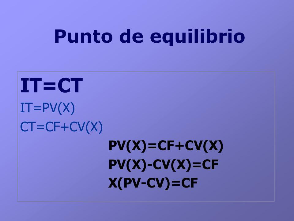 Punto de equilibrio IT=CT IT=PV(X) CT=CF+CV(X) PV(X)=CF+CV(X) PV(X)-CV(X)=CF X(PV-CV)=CF