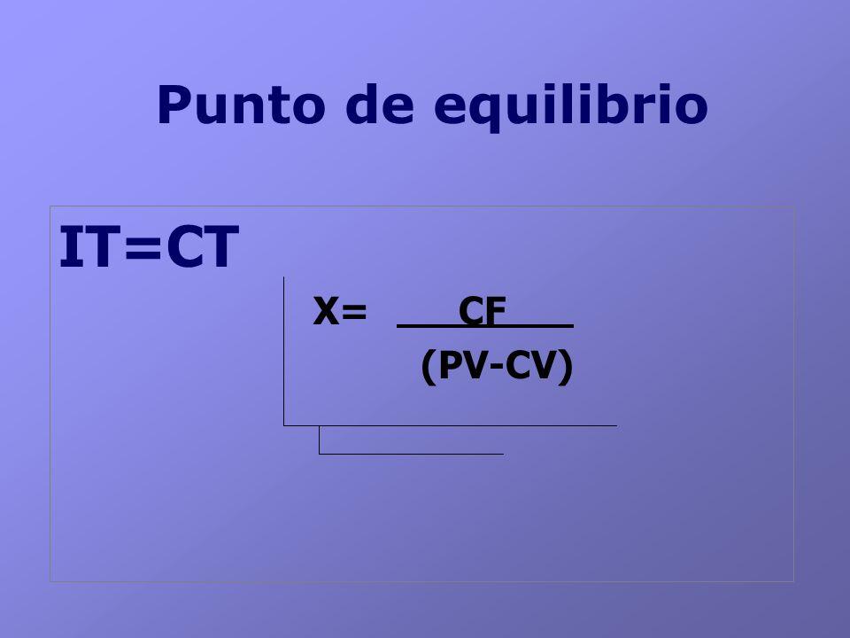 Punto de equilibrio IT=CT X= CF (PV-CV)