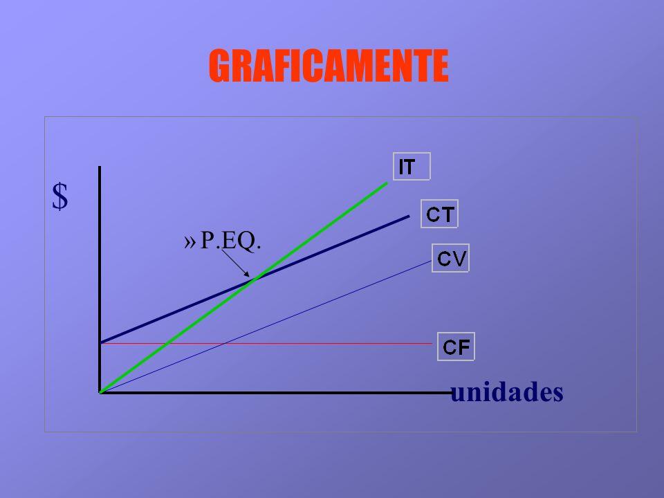 GRAFICAMENTE $ »P.EQ. unidades