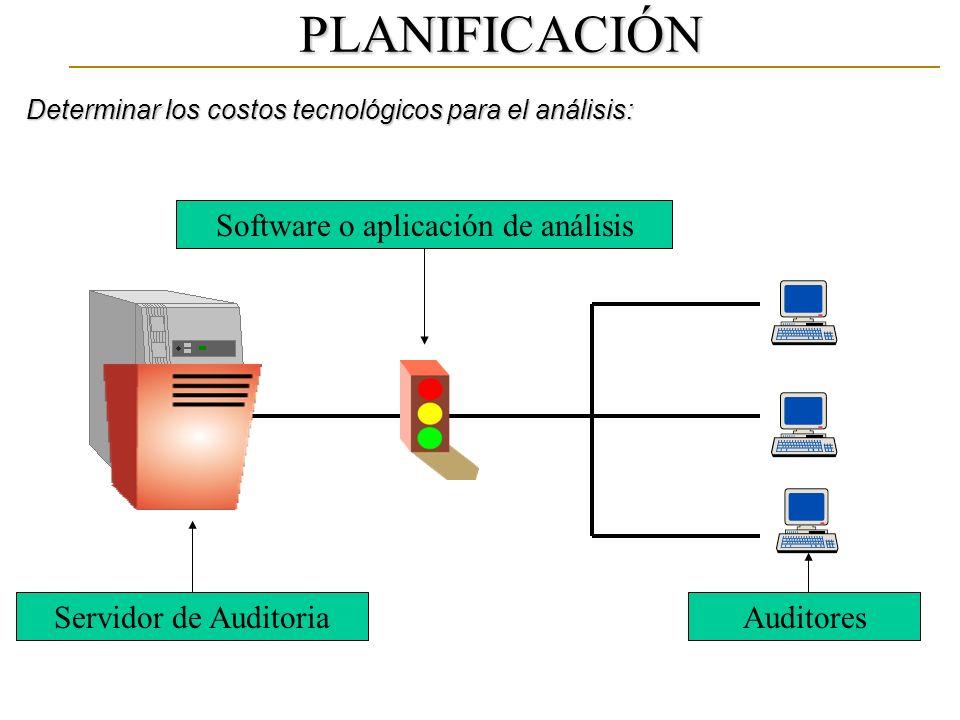 Servidor de AuditoriaAuditores PLANIFICACIÓN Software o aplicación de análisis Determinar los costos tecnológicos para el análisis: