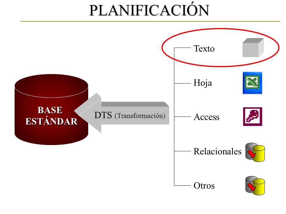 PLANIFICACIÓN BASEESTÁNDAR Texto Hoja Access Relacionales Otros DTS (Transformación)