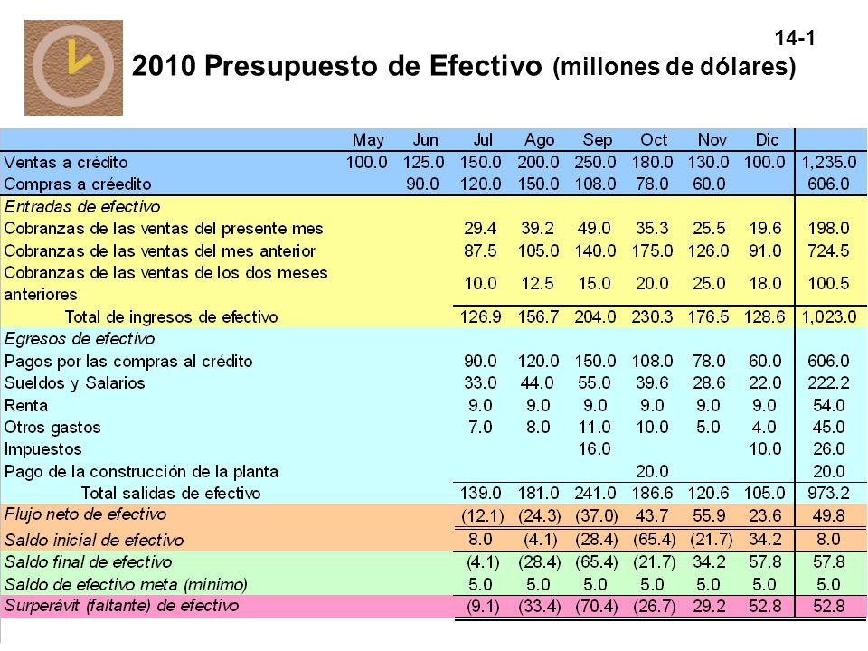 14-1 2010 Presupuesto de Efectivo (millones de dólares)
