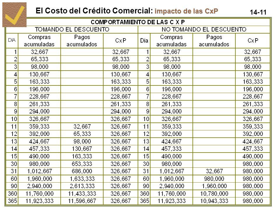 14-11 impacto de las CxP El Costo del Crédito Comercial: impacto de las CxP