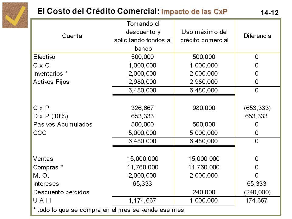 14-12 impacto de las CxP El Costo del Crédito Comercial: impacto de las CxP