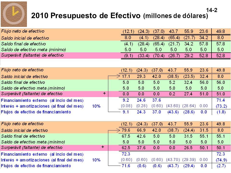 14-2 2010 Presupuesto de Efectivo (millones de dólares)