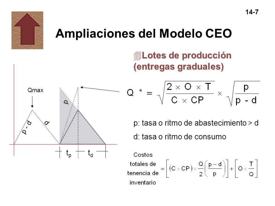 14-7 Ampliaciones del Modelo CEO Qmax 4Lotes de producción (entregas graduales) p: tasa o ritmo de abastecimiento > d d: tasa o ritmo de consumo p - d