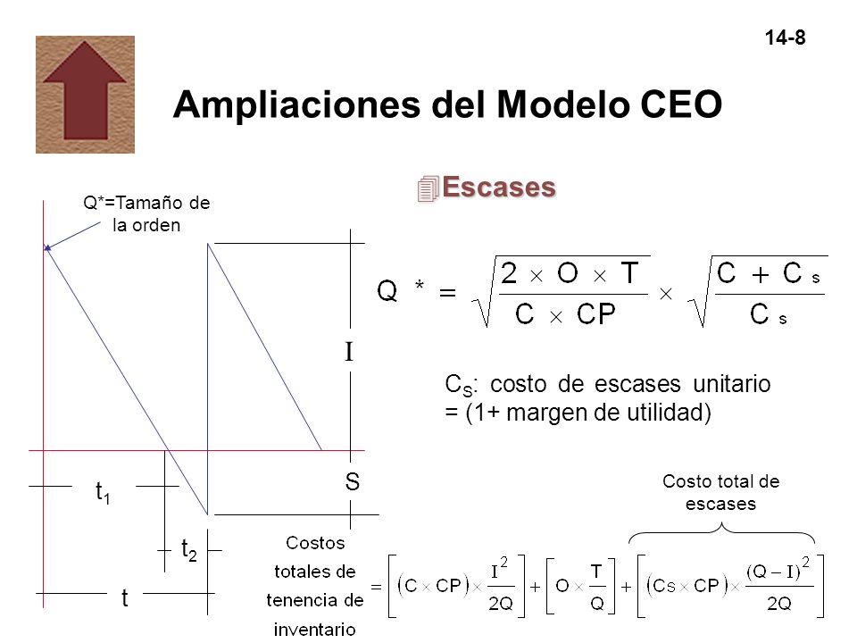 14-8 Ampliaciones del Modelo CEO t1t1 Q*=Tamaño de la orden I S 4Escases t2t2 t C S : costo de escases unitario = (1+ margen de utilidad) Costo total