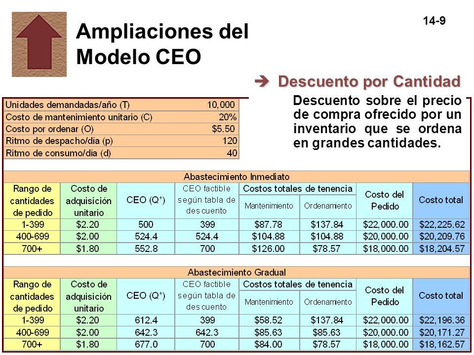 14-9 Ampliaciones del Modelo CEO èDescuento por Cantidad Descuento sobre el precio de compra ofrecido por un inventario que se ordena en grandes canti