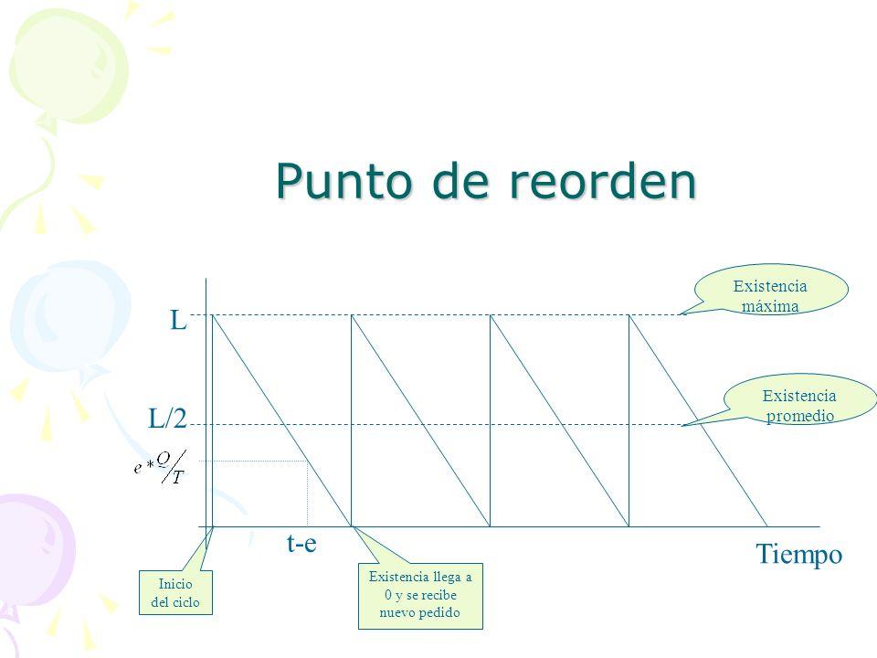 Punto de reorden L/2 Inicio del ciclo Existencia llega a 0 y se recibe nuevo pedido L Tiempo Existencia máxima Existencia promedio t-e