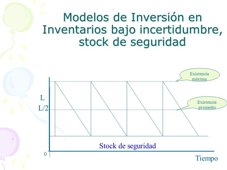 Modelos de Inversión en Inventarios bajo incertidumbre, stock de seguridad L/2 L Tiempo Existencia máxima Existencia promedio Stock de seguridad 0