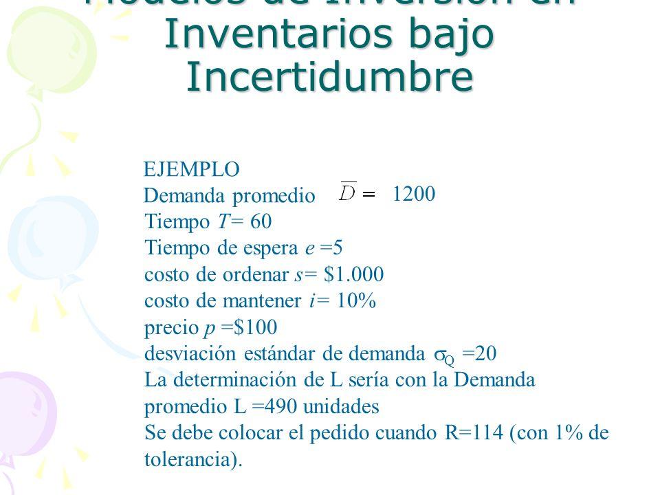 Modelos de Inversión en Inventarios bajo Incertidumbre Tiempo T= 60 Tiempo de espera e =5 costo de ordenar s= $1.000 costo de mantener i= 10% precio p