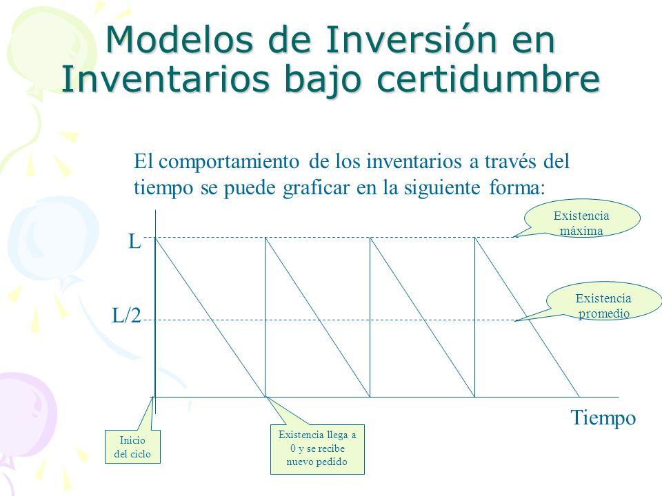 Modelos de Inversión en Inventarios bajo certidumbre El comportamiento de los inventarios a través del tiempo se puede graficar en la siguiente forma: