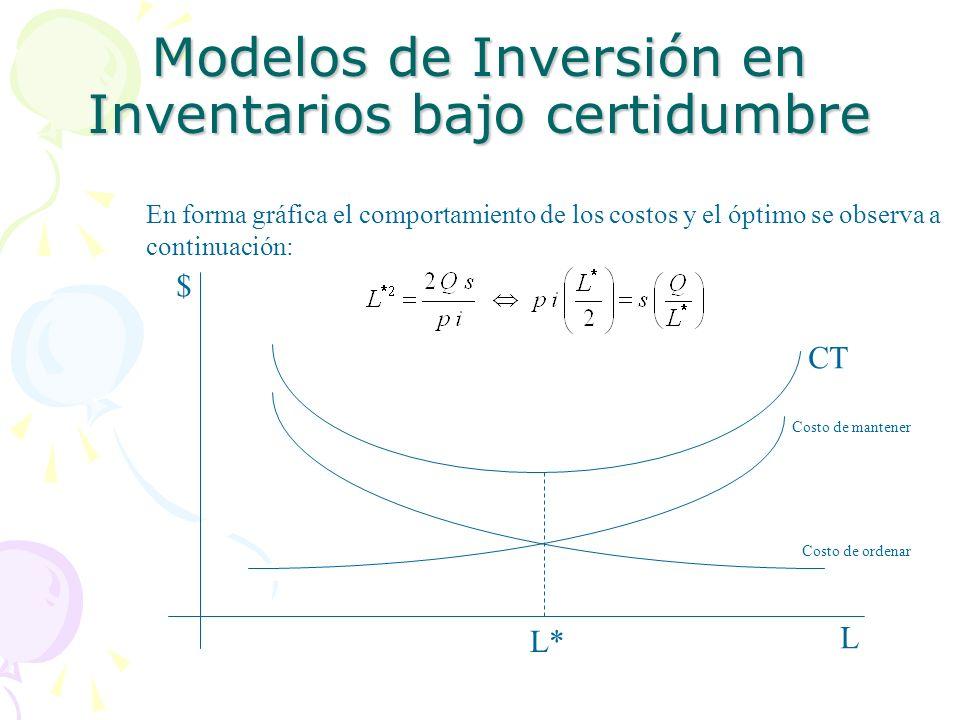 Modelos de Inversión en Inventarios bajo certidumbre En forma gráfica el comportamiento de los costos y el óptimo se observa a continuación: L $ CT Co