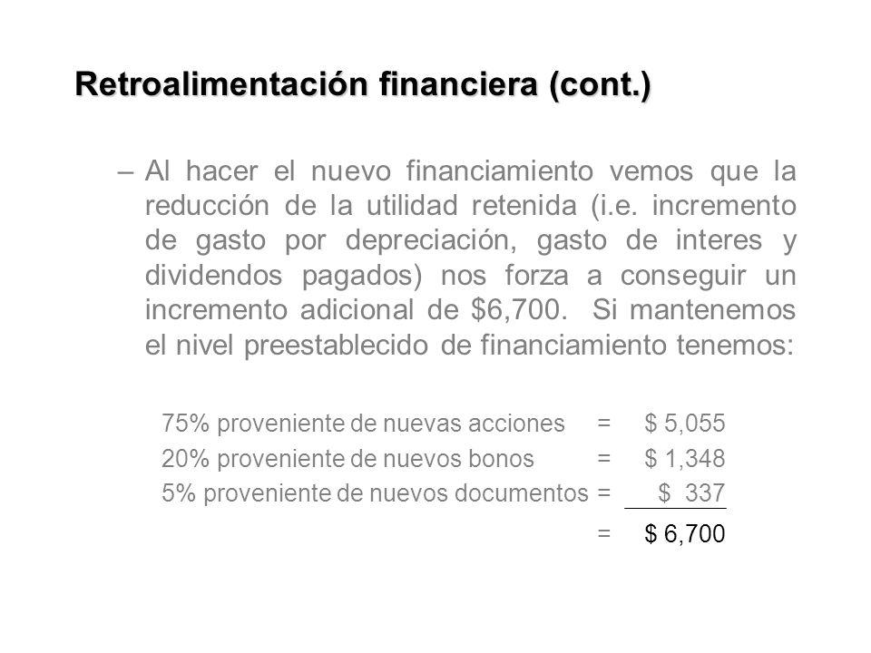 Retroalimentación financiera (cont.) –Al hacer el nuevo financiamiento vemos que la reducción de la utilidad retenida (i.e.