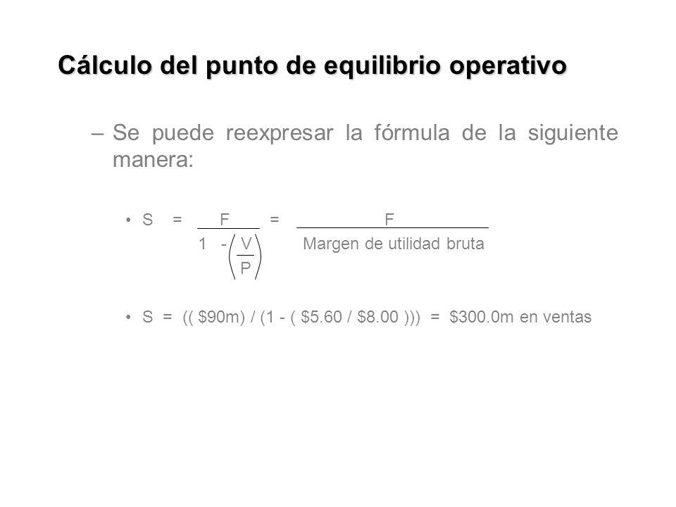 Cálculo del punto de equilibrio operativo –Se puede reexpresar la fórmula de la siguiente manera: S = F = F 1 - V Margen de utilidad bruta P S = (( $90m) / (1 - ( $5.60 / $8.00 ))) = $300.0m en ventas