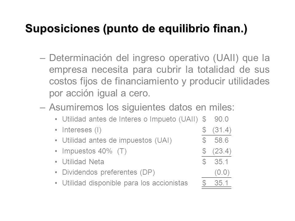 Suposiciones (punto de equilibrio finan.) –Determinación del ingreso operativo (UAII) que la empresa necesita para cubrir la totalidad de sus costos fijos de financiamiento y producir utilidades por acción igual a cero.