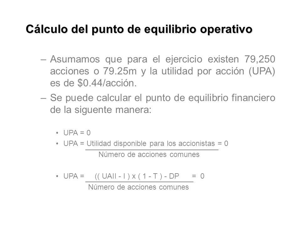 Cálculo del punto de equilibrio operativo –Asumamos que para el ejercicio existen 79,250 acciones o 79.25m y la utilidad por acción (UPA) es de $0.44/acción.