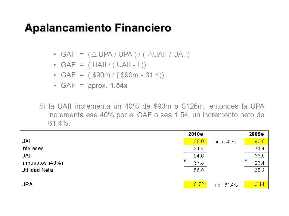 Apalancamiento Financiero GAF = ( UPA / UPA ) / ( UAII / UAII) GAF = ( UAII / ( UAII - I )) GAF = ( $90m / ( $90m - 31.4)) GAF = aprox.